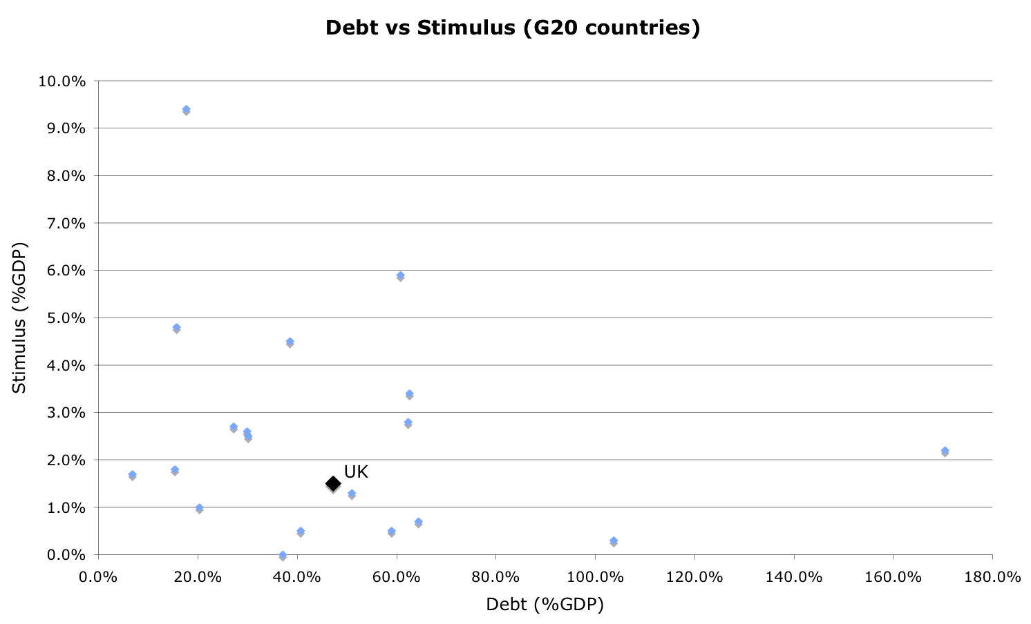 debt-stimulus-g20-countries