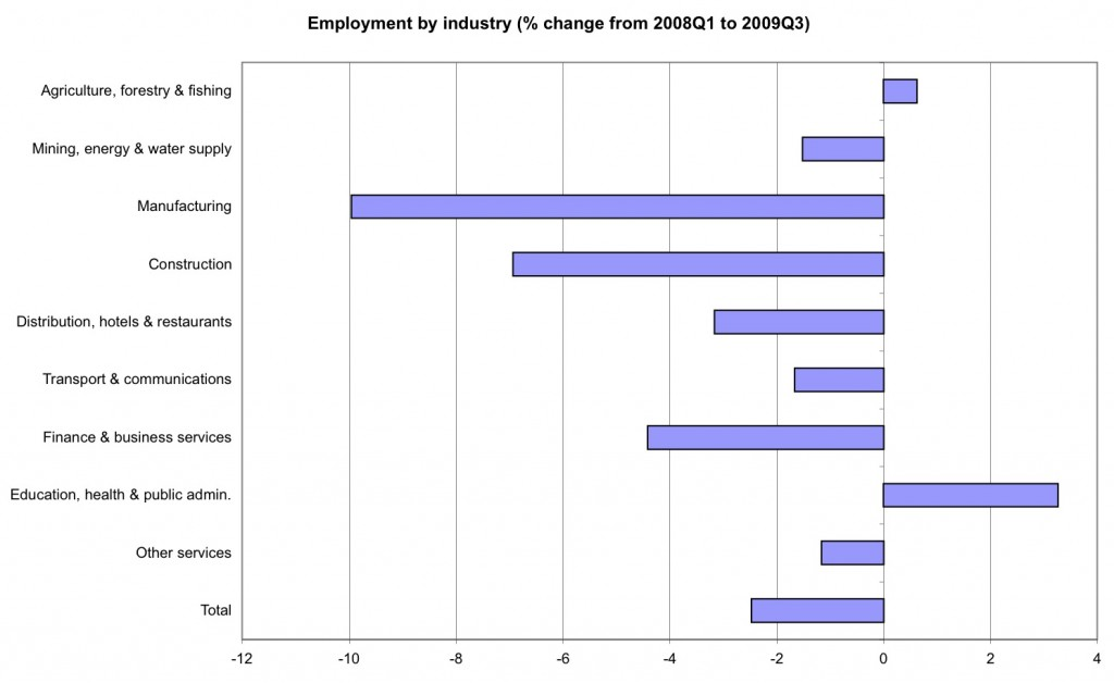 Employment-by-industry