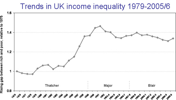 Trends-in-UK-income-inequality
