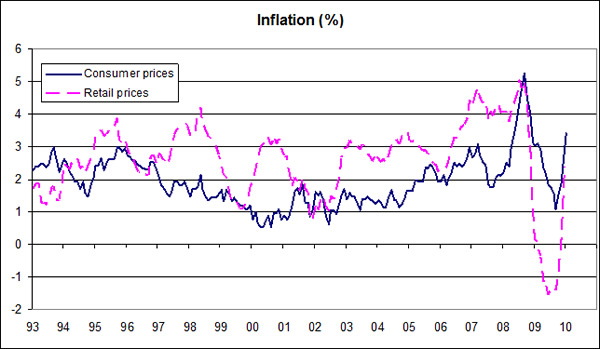 Inflation-03-10