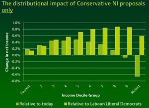 Distributional-impact-of-Tory-NI-plans