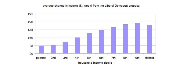 Lib-Dem-regressive-tax-plans