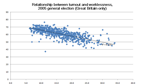 Relationship-between-turnout-and-worklessness-2005-general-election