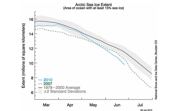Arctic-sea-ice-extent-June-2010