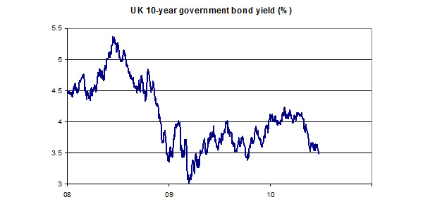 UK-10-year-Government-bond-yield-July-2010