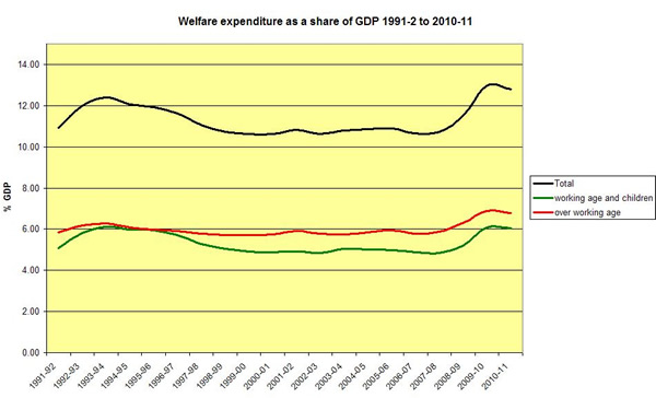 Welfare-expenditure-as-a-share-of-GDP