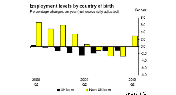 Employment-levels-by-country-of-birth.jpg