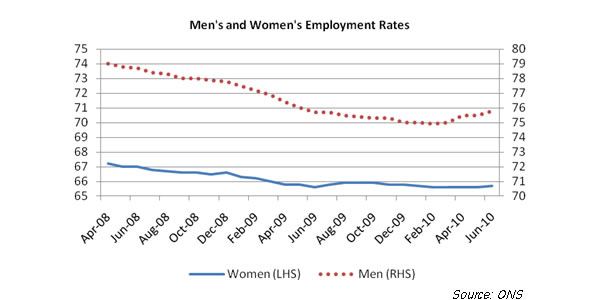Employment-rate-by-gender-September-2010
