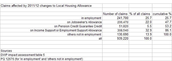 Claims-affected-by-2011-12-changes-to-Local-Housing-Allowance