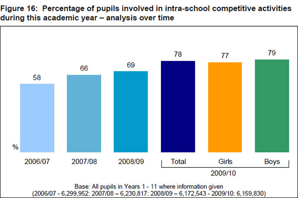 Percentage-of-pupils-involved-in-intra-school-competitive-activities