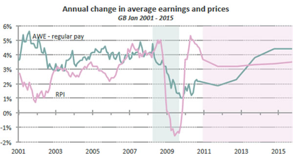 Annual-change-in-average-earnings-and-prices-GB-2001-2015