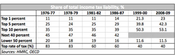 Share-of-total-income-tax-liability