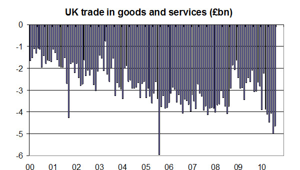 UK-trade-in-goods-and-services-November-2010