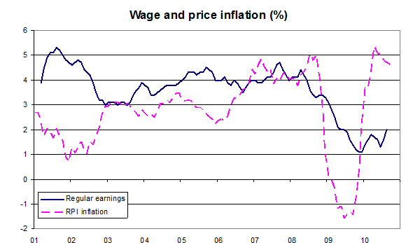 Wage-and-price-inflation-November-2010