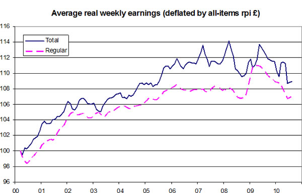 Average-real-weekly-earnings