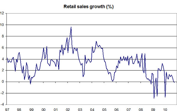 Retail-sales-growth-01-12-10