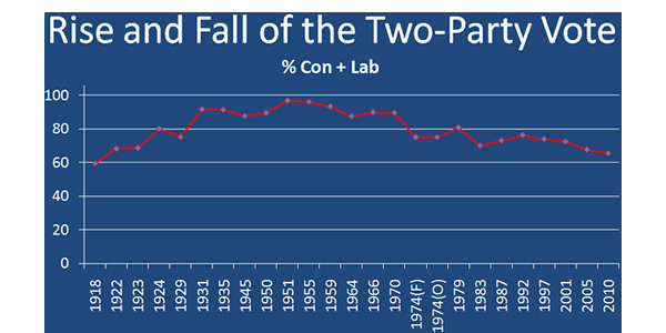 Rise-and-fall-of-the-two-party-vote
