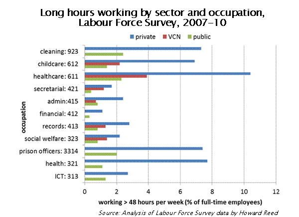 Long-hours-working-by-sector-and-occupation-Labour-Force-Survey-2007-10