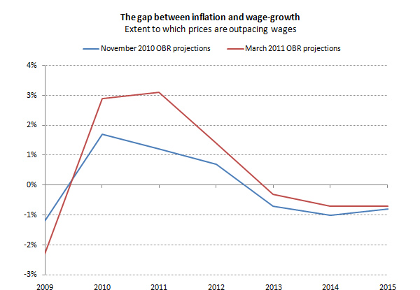 The-gap-between-inflation-and-wage-growth-extent-to-which-prices-are-outpacing-wages