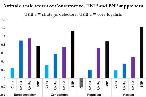 Attitude-scale-scores-of-Conservative-UKIP-and-BNP-supporters