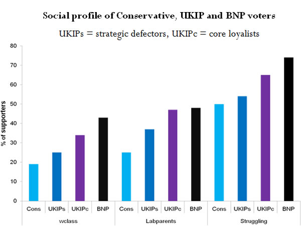 Social-profile-of-Conservative-UKIP-and-BNP-voters