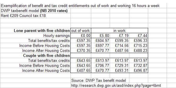 Exemplification-of-benefit-and-tax-credit-entitlements-out-of-work-and-working-16-hours-a-week