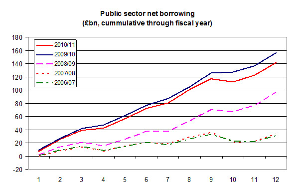 Public-sector-net-borrowing-05-11