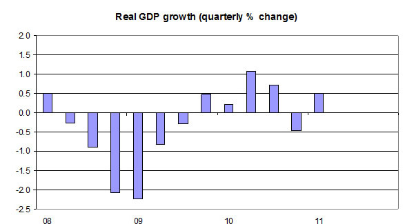 Real-GDP-growth-05-11