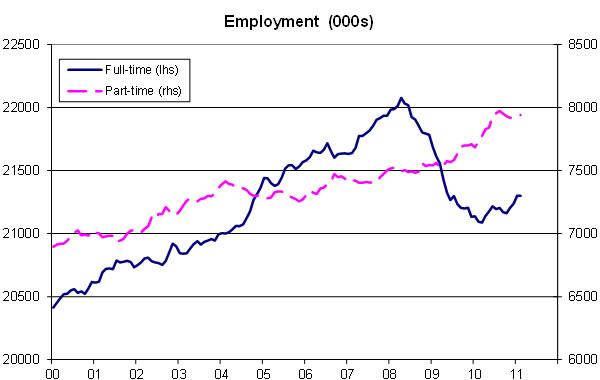 Employment-06-11