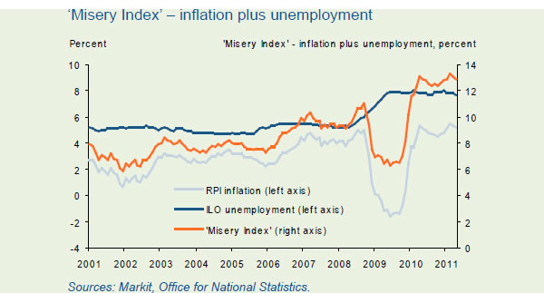 Misery-index-inflation-plus-unemployment-08-06-11