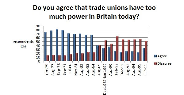Public-attitudes-to-union-power