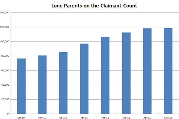 Lone-parents-on-the-claimant-count