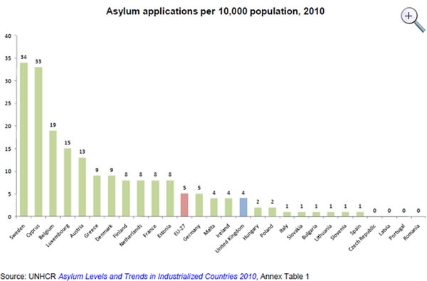 Asylum-applications-2010-source-UNHCR