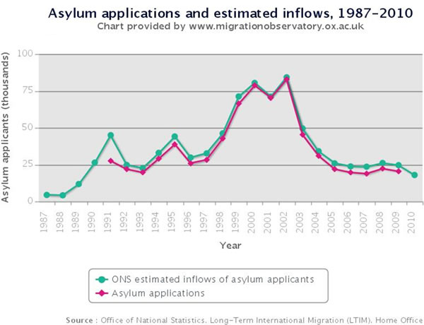 Asylum-applications-and-estimated-inflows-1987-2010