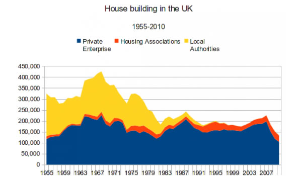 House-building-in-the-UK-1955-2010