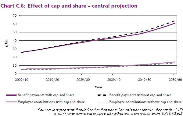 Hutton-Pensions-Report-Interim-report-page-147-Chart-C6