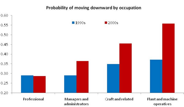 Probability-of-moving-downward-by-occupation