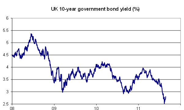 UK-10-year-government-bond-yield-per-cent-09-11