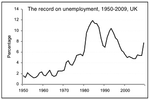 UK-unemployment-1950-2009