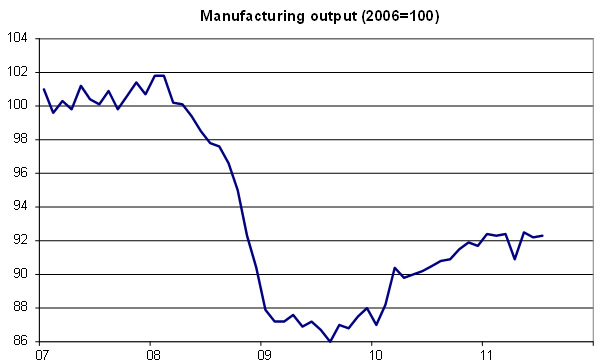 Manufacturing-output-10-11
