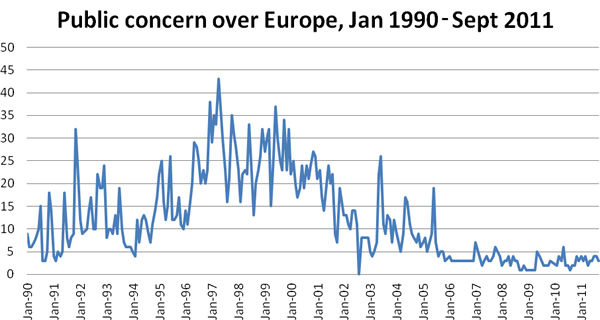 Public-concern-over-Europe-January-1990-September-2011