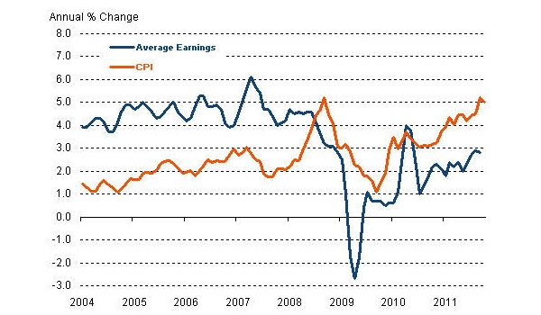 Inflation-v-earnings-growth