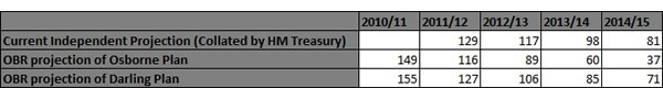 Table-of-borrowing-projections-2010-2015