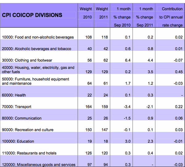 UK-Consumer-Prices-Index-CPI-inflation-basket