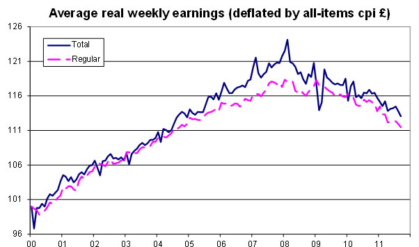 Average-real-weekly-earnings-12-11
