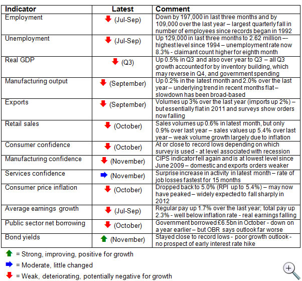 Economic-update-December-2011-table-of-economic-indicators
