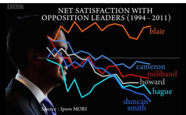 Net-satisfaction-with-Opposition-leaders