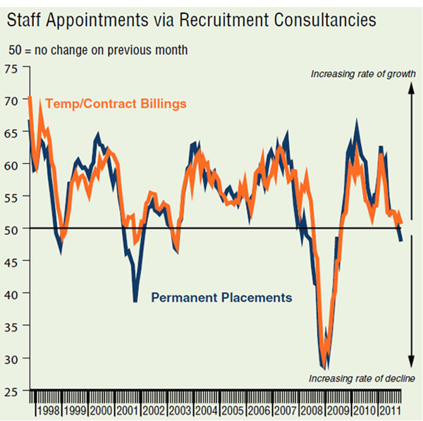 Staff-appointments-v-recruitment-consultancies