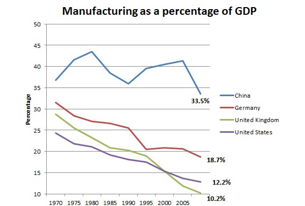 /Manufacturing-as-a-percentage-of-GDP