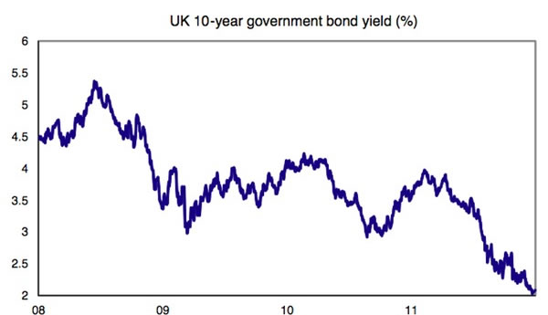 UK-10-year-government-bond-yield-01-12